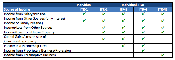 Type of ITR Forms
